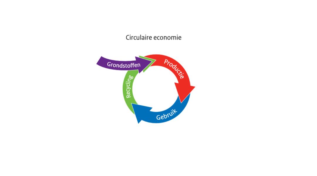 Economie slechts 9% duurzaam